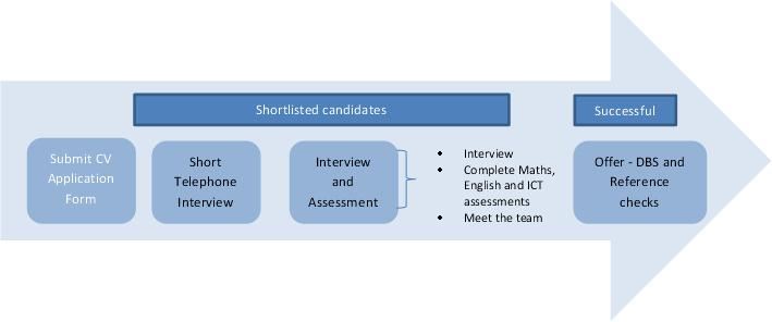 Fareport's recruitment process for new trainers and assessors